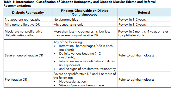 Diabetic retinopathy grading and classification - EyeSteve.com
